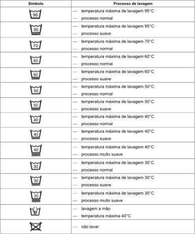 simbolos_roupas_lavar