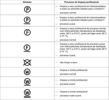 simbolos_roupas_lavar_a_seco