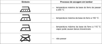 simbolos_roupas_passar