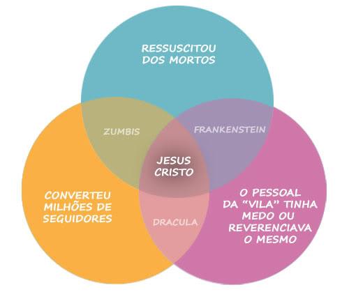 chart-jesus-cristo